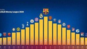 El Barça, el club con más ingresos la temporada 2018-19