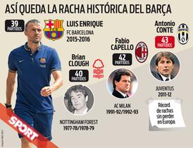 La racha de triunfos del FC Barcelona de Luis Enrique