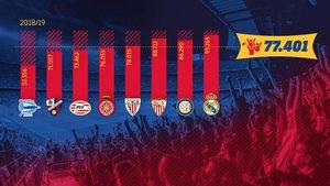La asistencia al Camp Nou ha crecido en los primeros meses de la temporada 2018/19