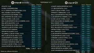 El Barcelona es el club con más ingresos por televisión