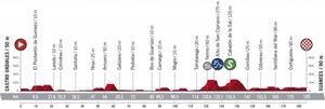 La Etapa 10 de La Vuelta 2020