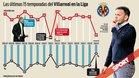 Gráfico de las últimas 15 temporadas del Villarreal
