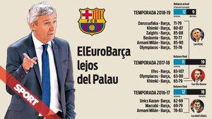 El Barça está creciendo lejos de su feudo en la Euroliga
