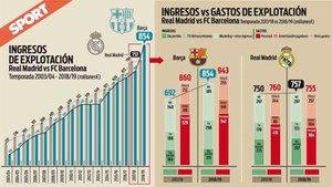 Los ingresos de Barcelona y Real Madrid