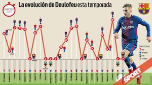 Así ha sido la participación de Deulofeu esta temporada