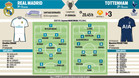 Los posibles onces del Madrid - Tottenham