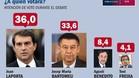 El resultado de la encuesta encargada por Joan Laporta durante el debate de los candidatos a la presidencia del FC Barcelona