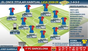 El Barça en la Liga - Palmarés del FC Barcelona - Liga 19 - 2008-2009 d1188c0a4a674
