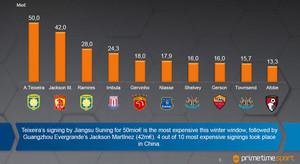 Las estadísticas del estudio del mercado de fichajes publicado por primetimesport