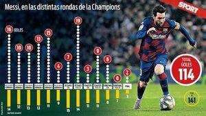 Todos los goles de Messi en Champions por fases de la competición