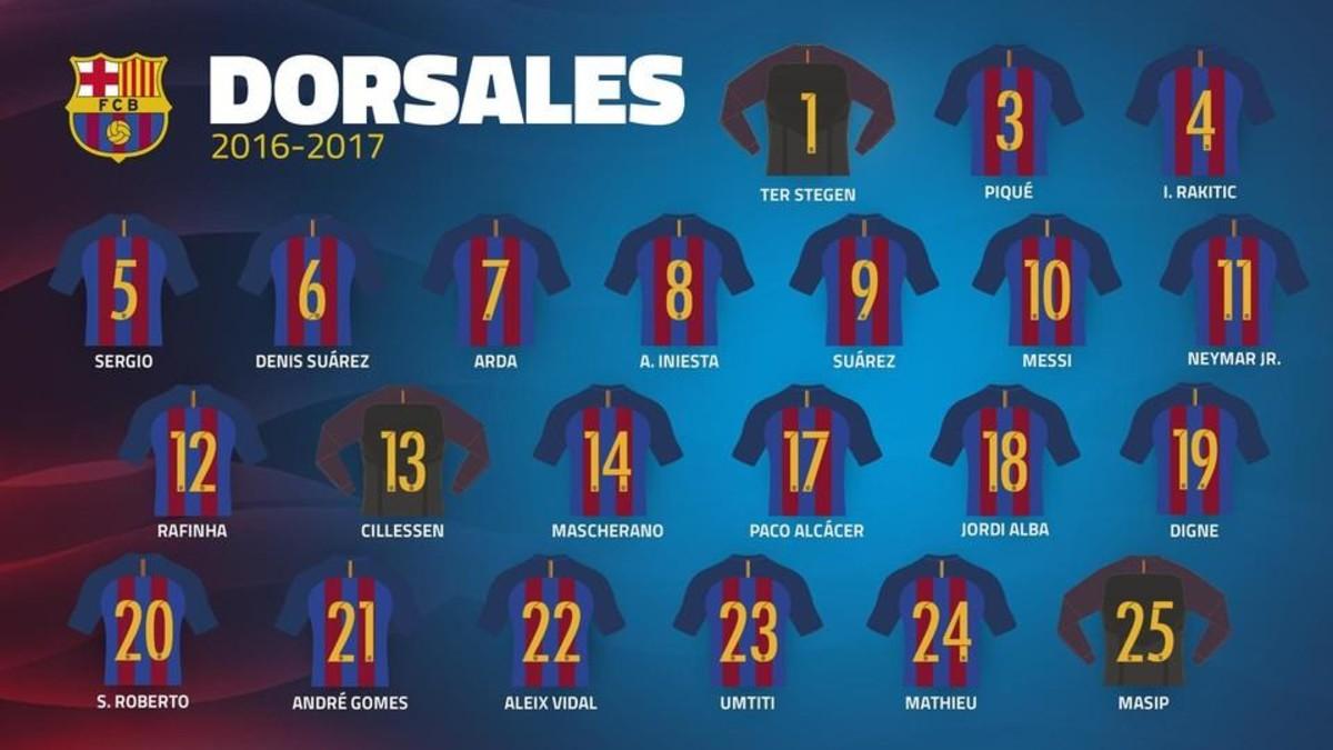 8d0bf073cc5fc Los dorsales del FC Barcelona 2017