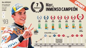Marc Márquez, Campeón del Mundo por séptima vez