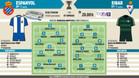 Alineaciones probables del Espanyol-Eibar