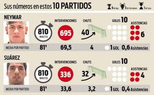 Las cifras de Messi y Suárez