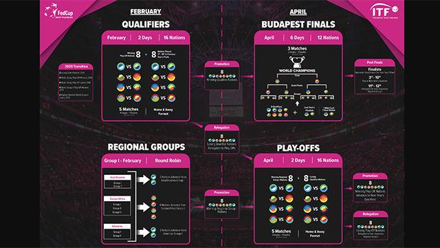 Así será la nueva Copa Federación