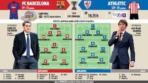 La previa del FC Barcelona - Athletic Club de la Jornada 29 de la Liga Santander 2017/18