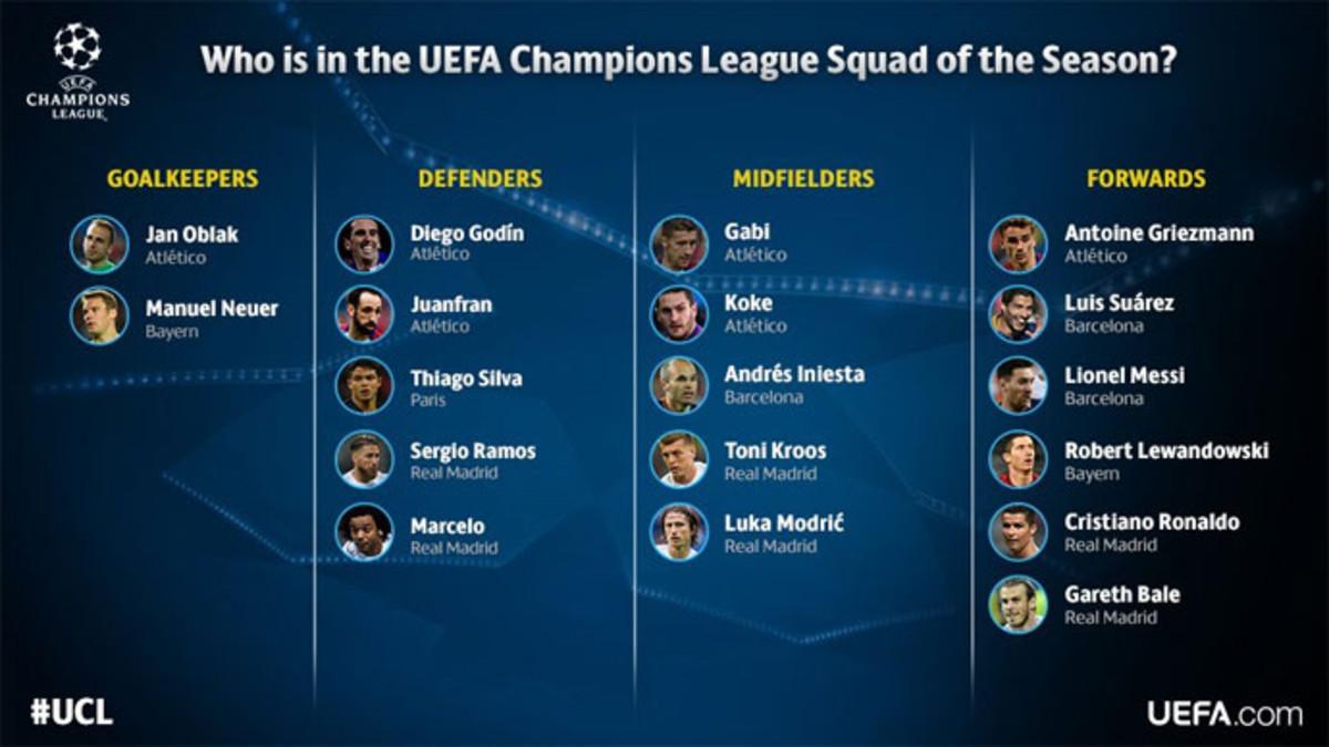 Tres jugadores del Barça en el 'Equipo de la Temporada' de la UEFA