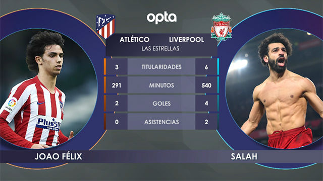 La previa: los datos del Atlético - Liverpool