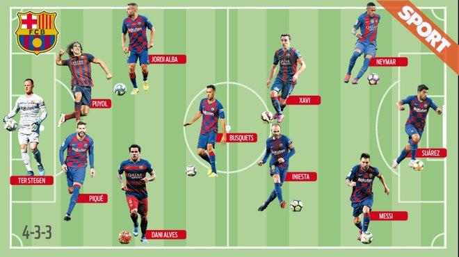 SPORT sætter årtiets bedste Barca-hold