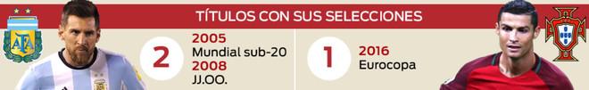 Infografía: Messi y Cristiano con sus selecciones