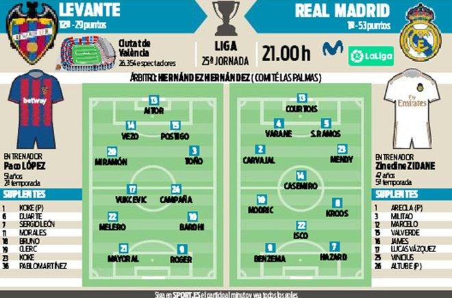 Levante-Real Madrid: Aperitivo picante en la semana de vértigo