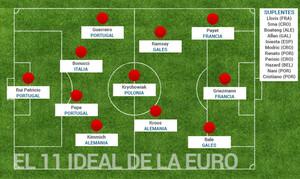 El once ideal de la Eurocopa para SPORT