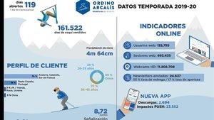 Balance de la temporada de Ordino Arcalís 2019-2020