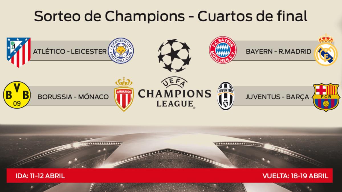 Sorteo Champions League: Todos los emparejamientos de cuartos de final