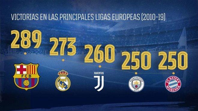 Clasificación de victorias en las principales Ligas europeas