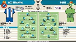 Las alineaciones probables del Espanyol-Betis