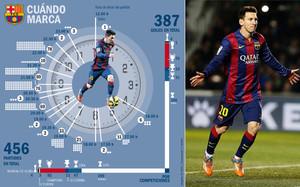 Las horas del gol para Messi