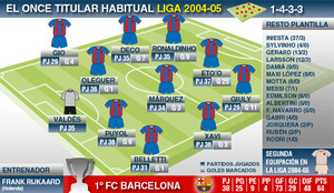 Liga-2004-05