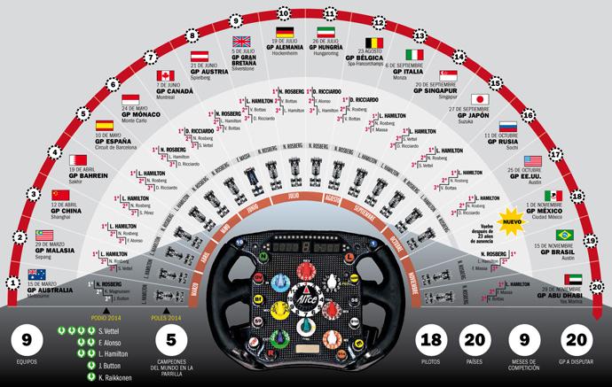 Calendario Formula1.Calendario Del Mundial De F1 2015 Horarios De Las Grandes Premios