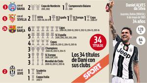 Dani Alves ha conseguido 34 títulos hasta ahora a nivel de club