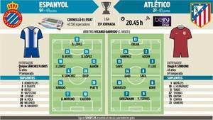 El Espanyol se ha hecho fuerte en Cornellà-El Prat, y espera sorprender hoy al Atlético para seguir soñando con Europa