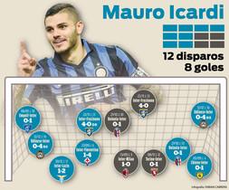 Los goles de Icardi esta temporada con el Inter