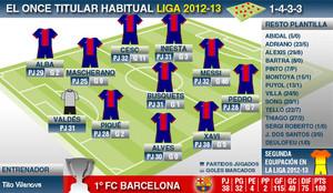 Los números de la temporada 2012-13