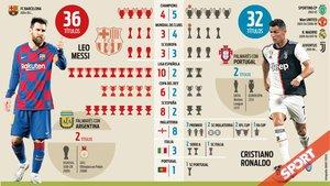Todos los títulos de Messi y Cristiano Ronaldo