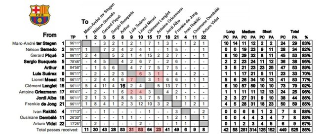 Estadística de pases del Slavia-Barça (1-2)