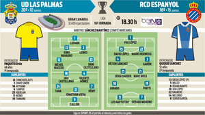 Alineaciones probables del UD Las Palmas - Espanyol