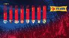 Los datos de un Camp Nou cada vez más lleno