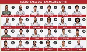 Los dorsales del Real Madrid 2017-18