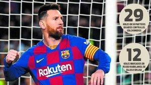 Los números de Leo Messi ante el Atlético