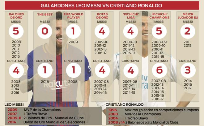Infografía: Messi vs Cristiano Ronaldo