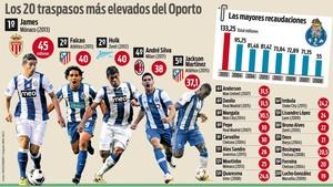 Los impresionantes registros de las ventas del Porto