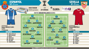 Espanyol y Sevilla llegan eufóricos al partido