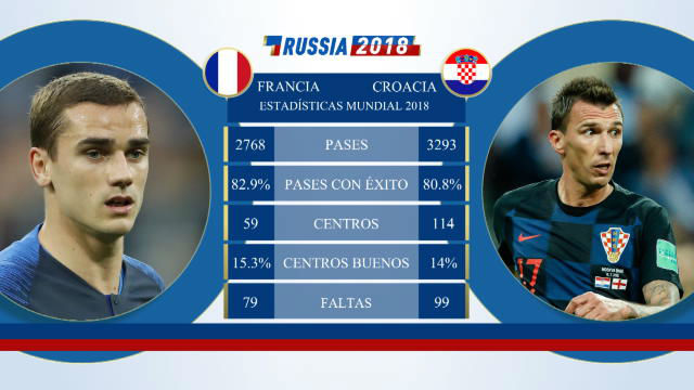Cara a cara: Francia vs Croacia