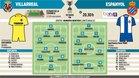 Posibles alineaciones para el enfrentamiento de Copa entre Villarreal y Espanyol