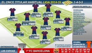 Los números de la 23ª liga del FC Barcelona