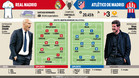 Estos son los posibles onces de Zidane y Simeone